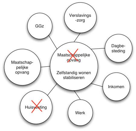 plan van aanpak zorg en welzijn 2006 'De deal met Zalm'   Canon Maatschappelijke opvang Nederland  plan van aanpak zorg en welzijn